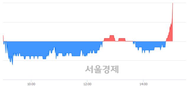 코이더블유케이, 장중 신고가 돌파.. 13,700→13,900(▲200)