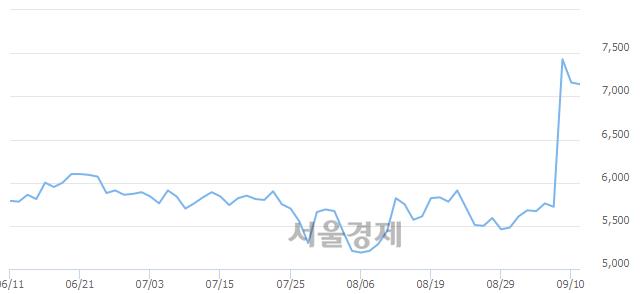 코한창산업, 매수잔량 570% 급증