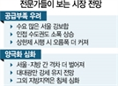"""""""공급억제 정책이 없던 수요도 만들어, 서울 강보합...상한제 시행땐 더 뛸수도"""""""