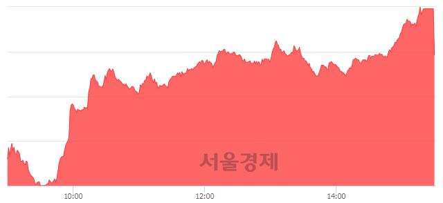[마감 시황]  외국인과 기관의 동반 매수세.. 코스닥 630.37(▲7.12, +1.14%) 상승 마감