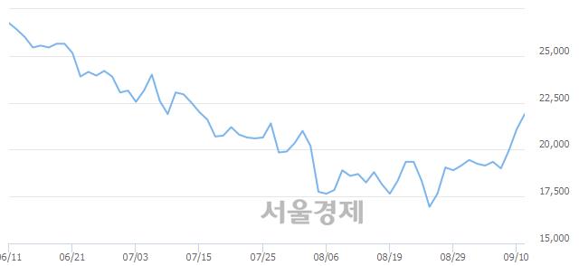 코JYP Ent., 전일 대비 7.11% 상승.. 일일회전율은 1.64% 기록