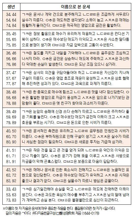 오늘의 재운[9월 12일]