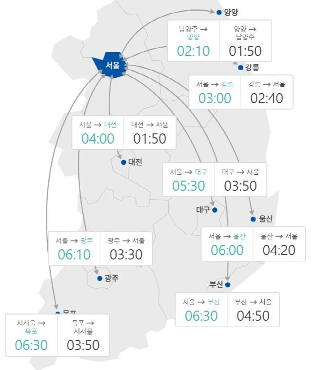 [고속도로교통상황] 서울→부산 6시간30분…'귀성전쟁' 시작, 12일 오후까지 이어질 듯