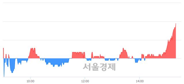 <유>유양디앤유, 3.07% 오르며 체결강도 강세 지속(131%)