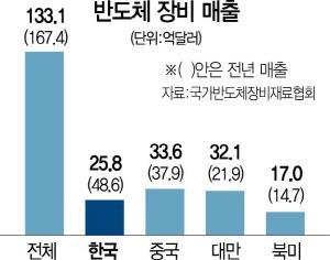 글로벌 반도체 불황에…장비 매출 20% 뚝