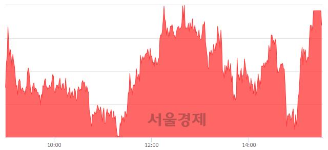 [마감 시황]  기관 매수 우위.. 코스피 2049.20(▲17.12, +0.84%) 상승 마감