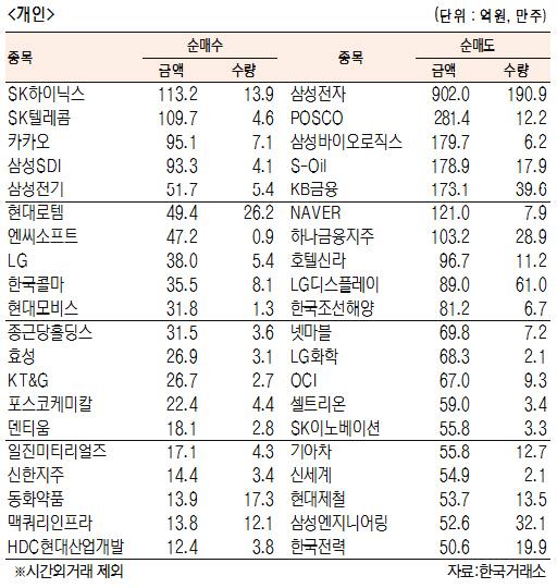 [표]유가증권 기관·외국인·개인 순매수·도 상위종목(9월 11일)