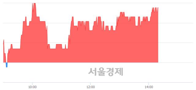 유진흥기업, 3.03% 오르며 체결강도 강세 지속(115%)