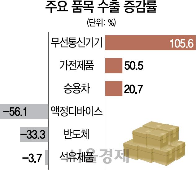 추석전 밀어내기 덕…9월 수출 '반짝 상승' 출발