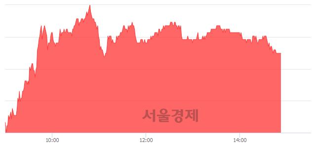 유한샘, 3.86% 오르며 체결강도 강세 지속(213%)