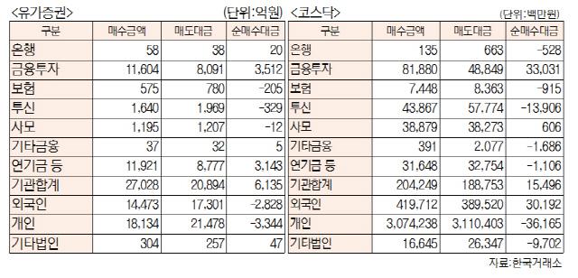 [표]투자주체별 매매동향(9월 11일-최종치)