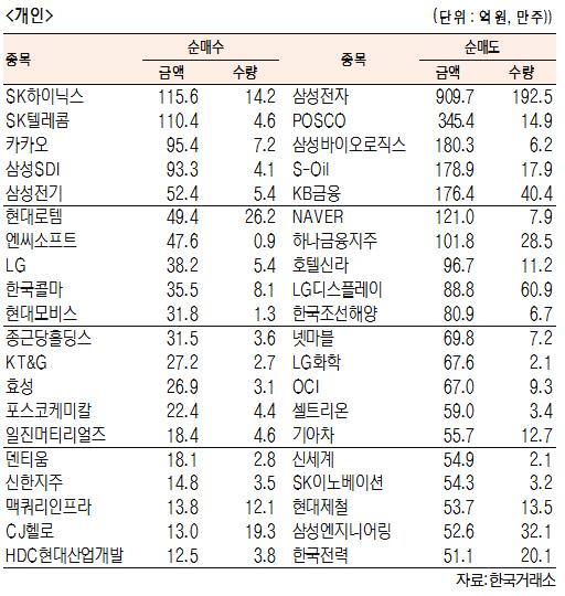 [표]유가증권 기관·외국인·개인 순매수·도 상위종목(9월 11일-최종치)