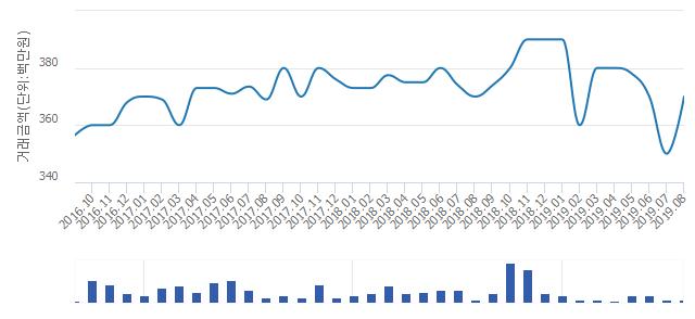 '매탄위브하늘채'(경기도 수원시 영통구) 전용 59.98㎡ 실거래가 평균 3억6,425만원으로 5.71% 올라