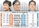 [서초동 야단법석] '작량감경'이 뭐길래… 朴·JY '국정농단' 재판 최대 변수는?
