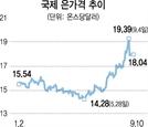 금 대체재 銀도 덩달아 '고공비행'