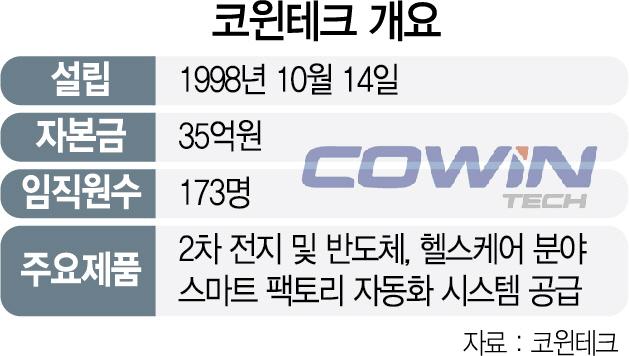 친환경차 대표 수혜주 코윈테크…'잠재력 커 주가 해뜰날 곧 온다'