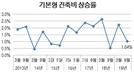 분양가 상한제에 적용하는 기본형 건축비 1.04% 상승