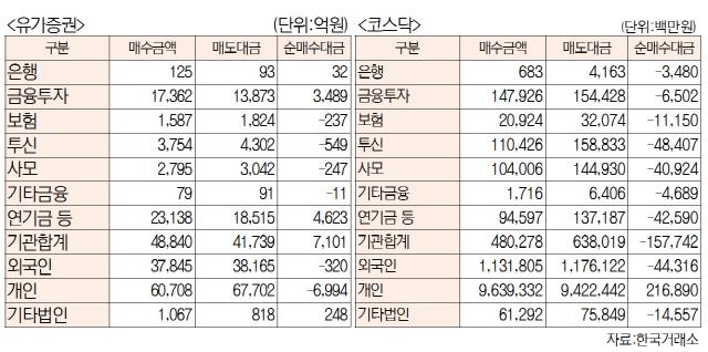 [표]주간 투자주체별 매매동향[9월 9일~11일]