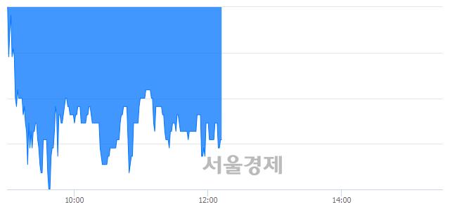 코남화산업, 매도잔량 1203% 급증