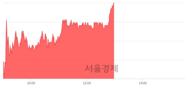 유한국석유, 상한가 진입.. +29.68% ↑