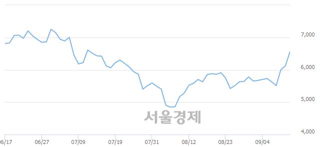 코제룡산업, 전일 대비 8.66% 상승.. 일일회전율은 1.05% 기록