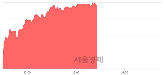 유LS, 5.07% 오르며 체결강도 강세 지속(308%)