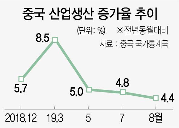 中 산업생산 4.4% 쇼크…리커창 '6% 성장 어렵다'