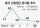"""中 산업생산 4.4% 쇼크…리커창 """"6% 성장 어렵다"""""""