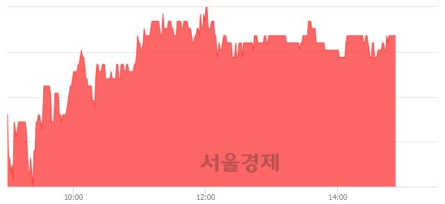 유다스코, 4.13% 오르며 체결강도 강세 지속(115%)