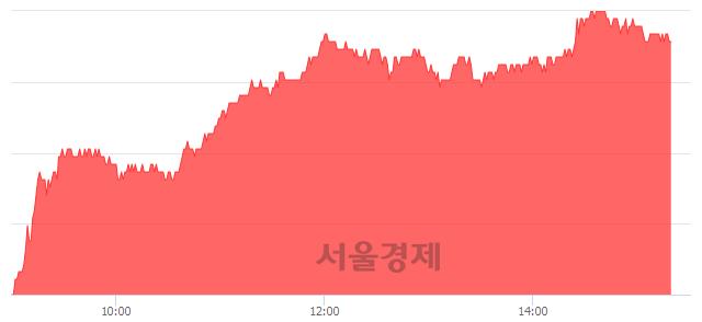 유두산중공업, 5.71% 오르며 체결강도 강세 지속(241%)