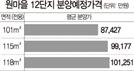 [단독] 판교 10년 공공임대 첫 분양전환가 '3.3㎡당 2,300만원'