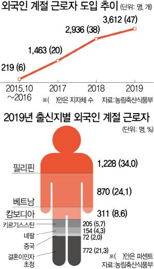 [관점] 급속한 고령화에 '청년 가뭄'…'외국인 없으면 농사 못 지을 판'