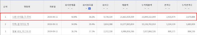 '나쁜 녀석들: 더 무비' 연휴 4일간 전체 박스오피스 1위&예매율 1위
