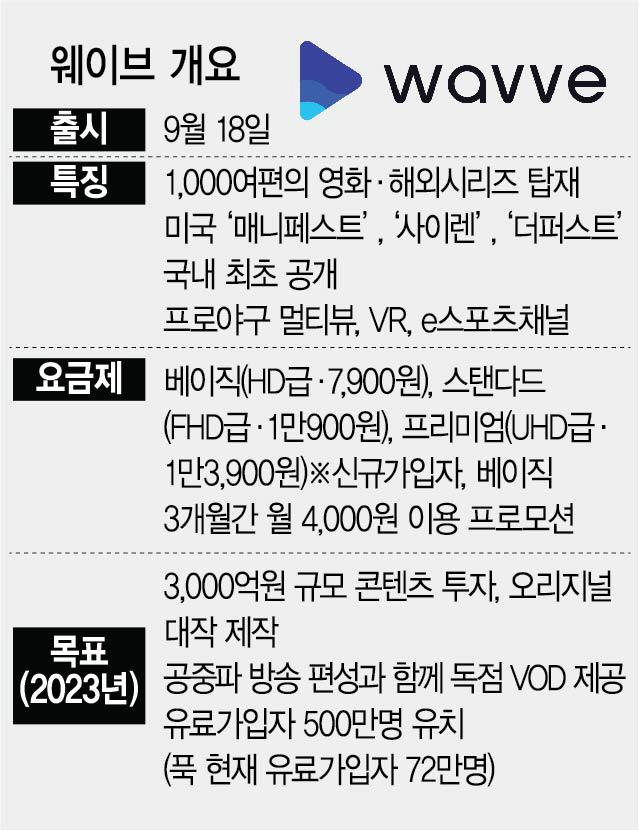 '오리지널 대작으로 美 로그인' 한국형OTT 출사표