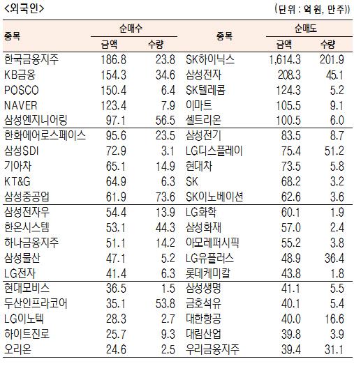 [표]유가증권 기관·외국인·개인 순매수·도 상위종목(9월 16일-최종치)