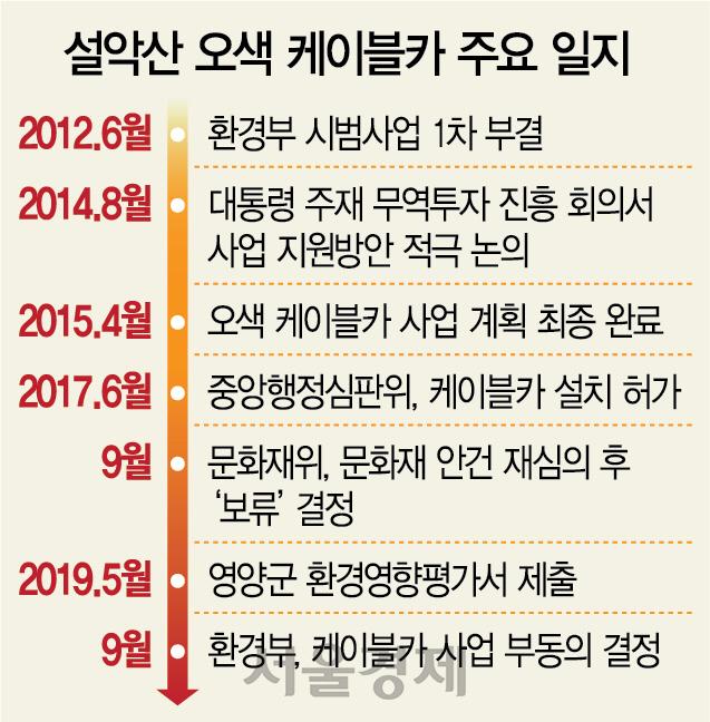 '환경 성역화'에 막힌 경제…'年 3만 고용' 38년 숙원 물거품