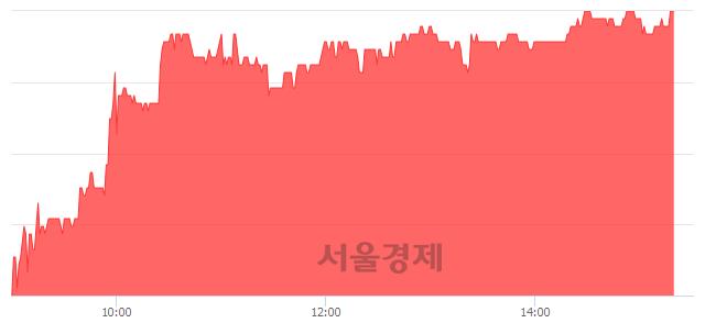 코하림지주, 4.72% 오르며 체결강도 강세 지속(183%)