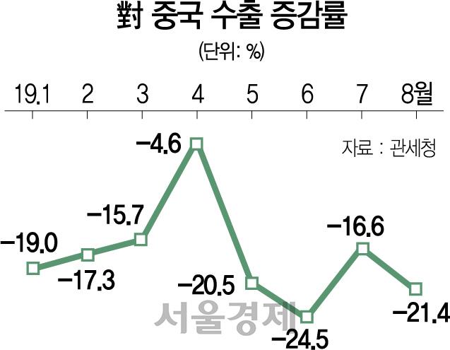 中 성장률 1%P 하락하면 韓도 0.5%P 떨어져