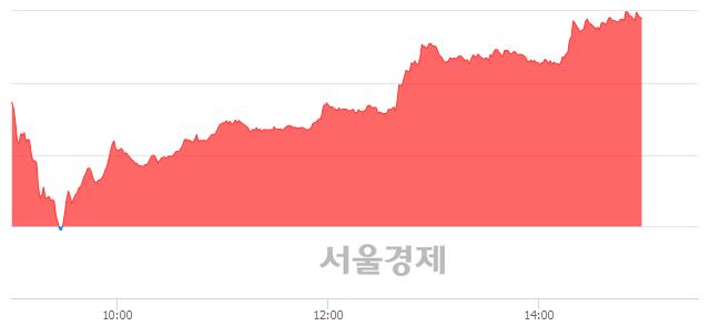 오후 3:00 현재 코스닥은 49:51으로 매수우위, 매도강세 업종은 인터넷업(0.31%↑)