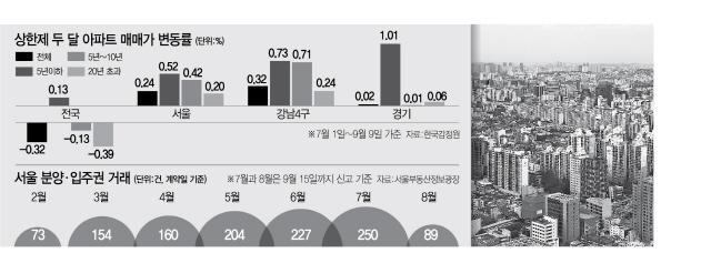 [상한제 역풍] 뛰는 서울 아파트값 ...강남 신축은 3배 껑충