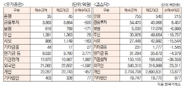 [표]투자주체별 매매동향(9월 16일-최종치)