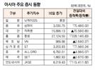 [표]아시아 주요 증시 동향(9월 16일)
