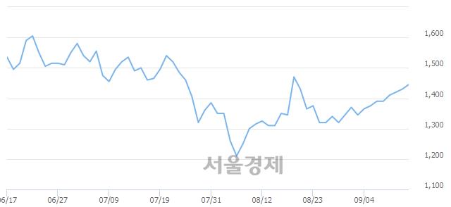 <유>영화금속, 3.15% 오르며 체결강도 강세 지속(251%)