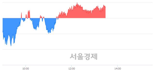 오후 1:30 현재 코스피는 48:52으로 매수우위, 매도강세 업종은 전기가스업(0.70%↑)