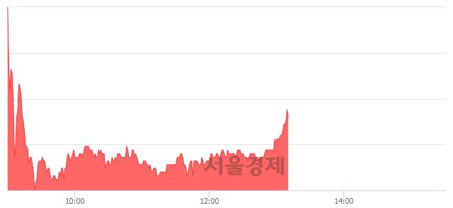 코케이엠, 매도잔량 349% 급증