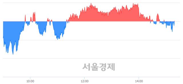 오후 3:20 현재 코스피는 49:51으로 매수우위, 매수강세 업종은 운수창고업(0.31%↓)