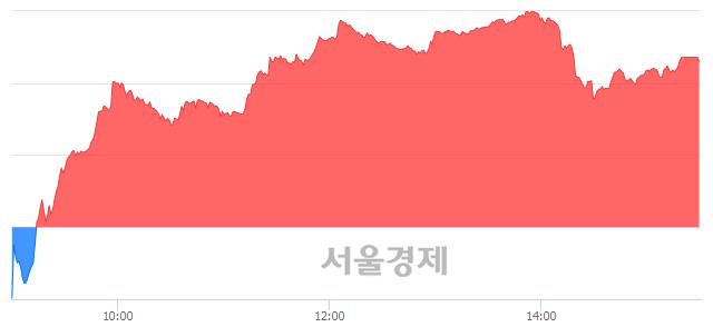 [마감 시황] 개인 매수 우위.. 코스닥 644.28(▲5.69, +0.89%) 상승 마감