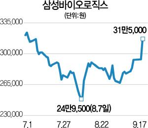 삼성바이오, 두달여만에 30만원 회복