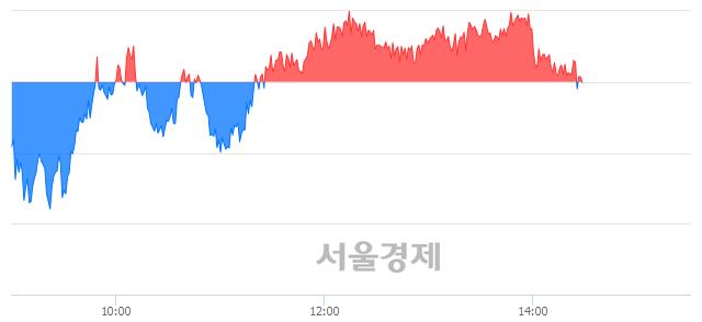오후 2:30 현재 코스피는 48:52으로 매수우위, 매수강세 업종은 운수창고업(0.39%↓)