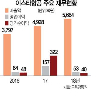 '수익성악화' 이스타항공, 무급휴직·비상경영 돌입
